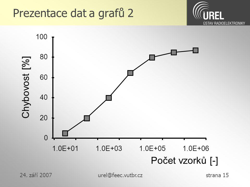 Prezentace dat a grafů 2 Chybovost [%] Počet vzorků [-] 100 80 60 40